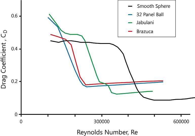 Brazuca 比赛用球中将阻力系数作为雷诺数的函数图
