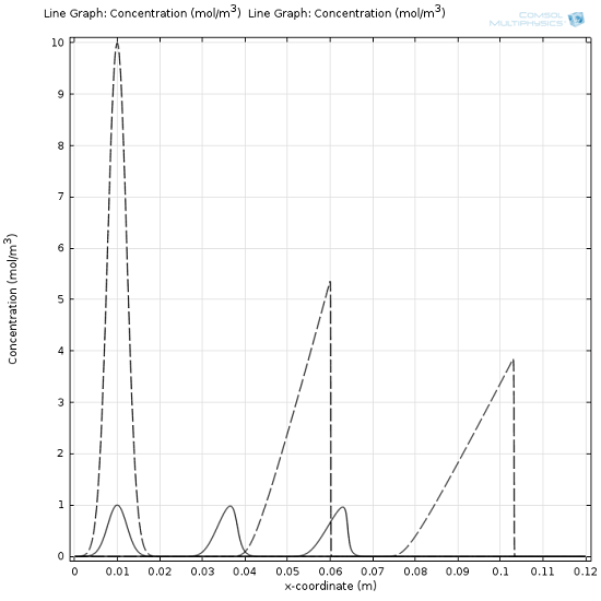 HPLC concentration plot showing a solution in the nonlinear domain