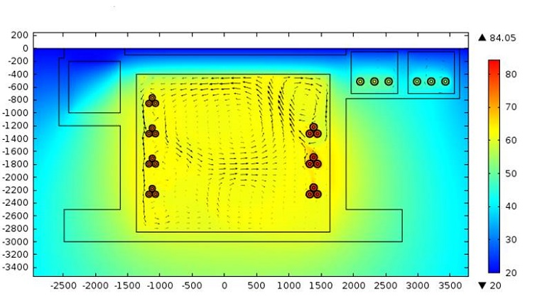 Plot showing a high-voltage cable system and the results of a  thermal and fluid flow coupled analysis