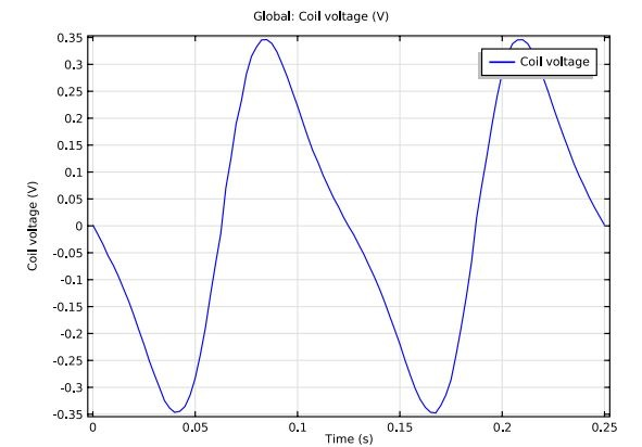 Plot showing the amount of voltage induced in a shaker flashlight by electromagnetic induction