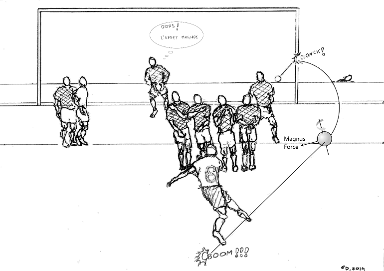 Drawing of the magnus effect in a soccer match