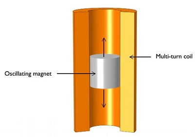 Diagram of an oscillating magnet that is moving up and down in a multi-turn coil