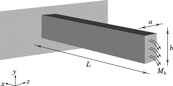 Slender beam geometry with a rectangular cross section