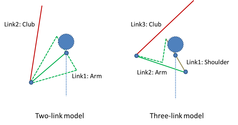 Two link and three link model 借助多体分析改进高尔夫的挥杆