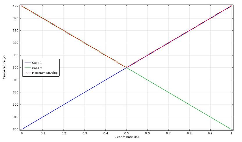 如何在 COMSOL 中合并解插图3