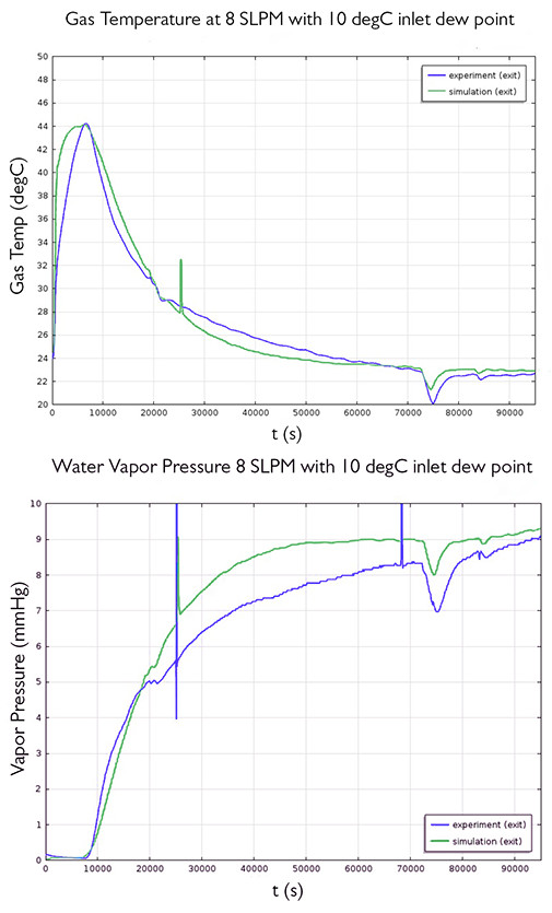 Plots showing gas temperature and water vapor pressure.