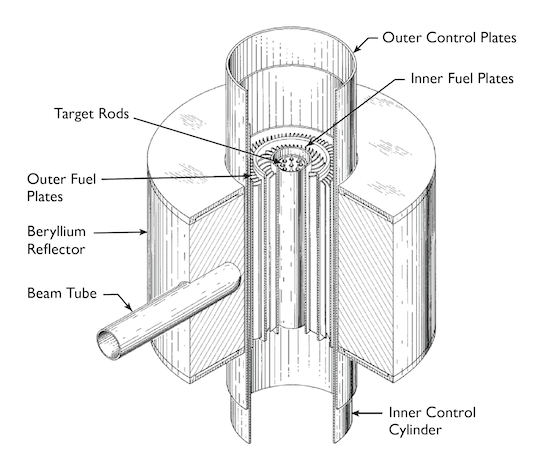Schematic of the HFIR core