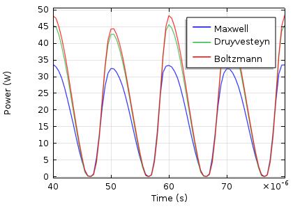 图表突出显示了 DBD 中的吸收功率