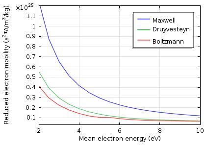 图表显示电子迁移率降低