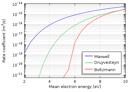 Graph depicts argon ionization.