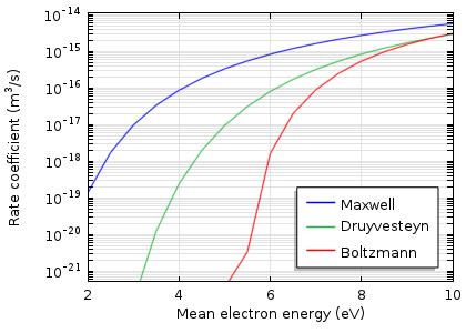 图表描绘了氩离子化