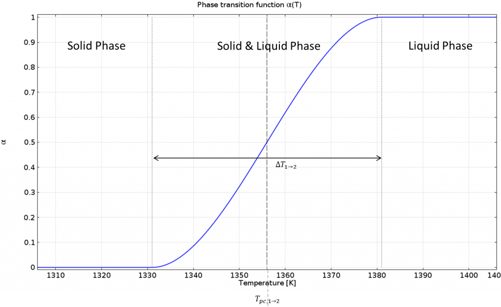 Graph of the phase change function.