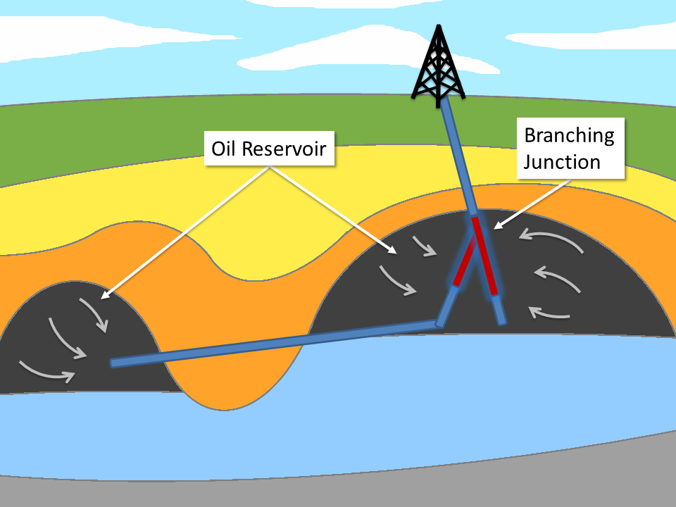 Image depicting multilateral wells in drilling.