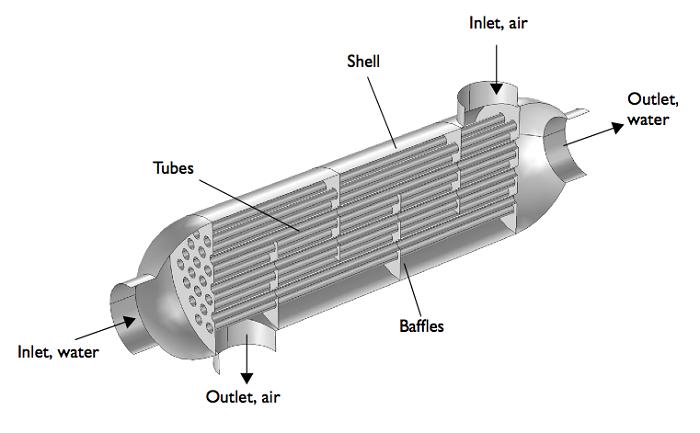 壳管式换热器的几何.