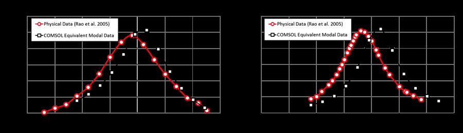 绘图显示了测试数据与模型结果中 RFID 标签读取范围与功率传输系数的对比。