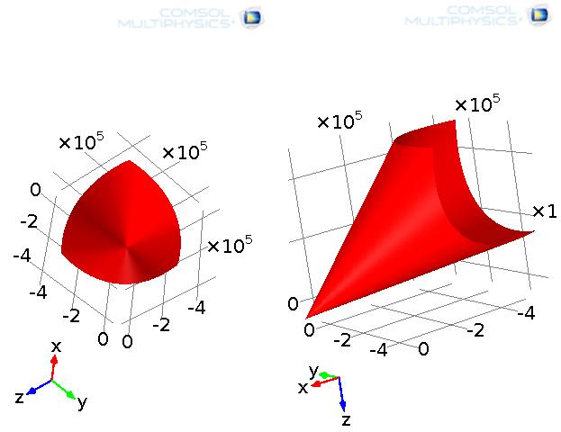 Drucker-Prager 屈服函数表示法。
