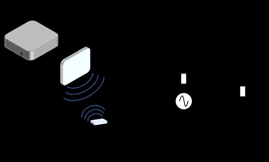 图片描述了 RFID 系统以及 RFID 标签中的等效电路。