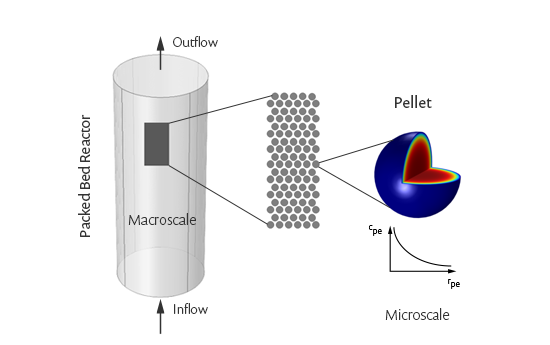Multiscale Reactors Cleaning The Flows Comsol Blog
