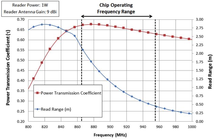 天线优化设计中的频率响应绘图。