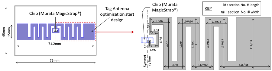 RFID 标签天线中一个面的设计与几何变量。