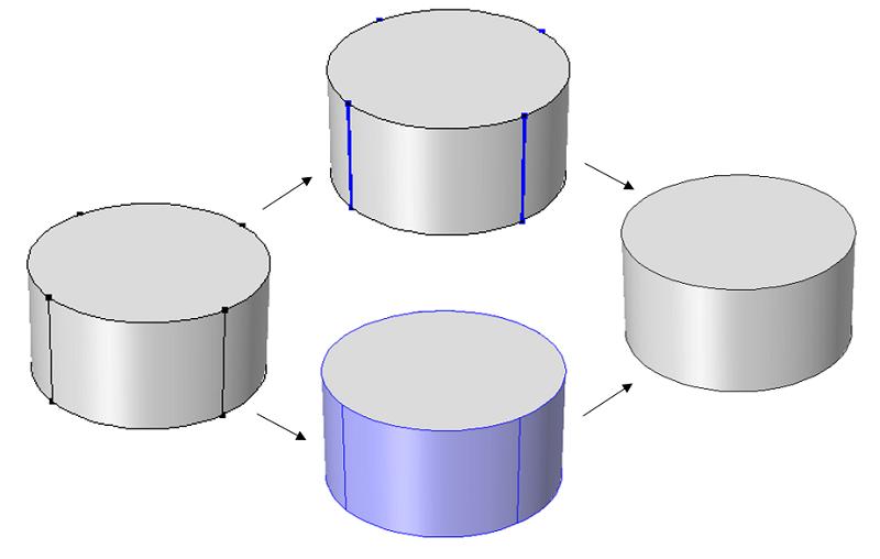 忽略边和形成复合面得到的几何结果。
