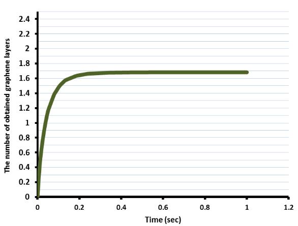 绘图显示了的沉积层数。