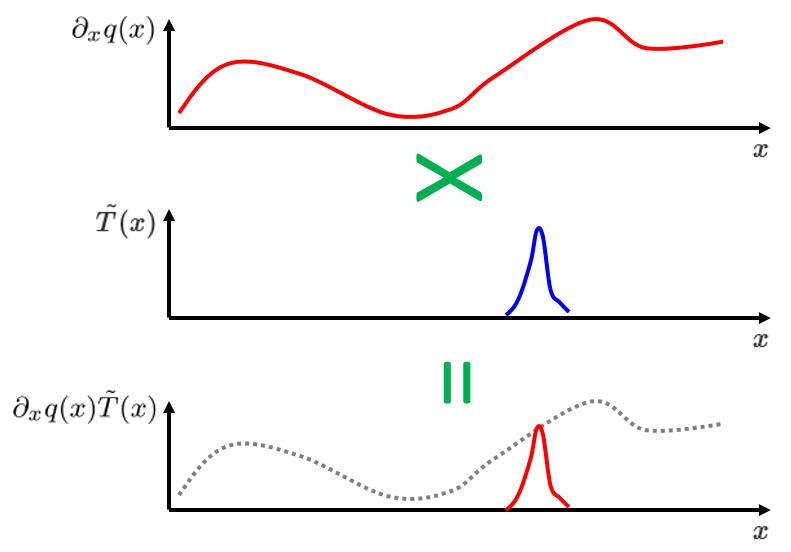 弱形式采样流程图。