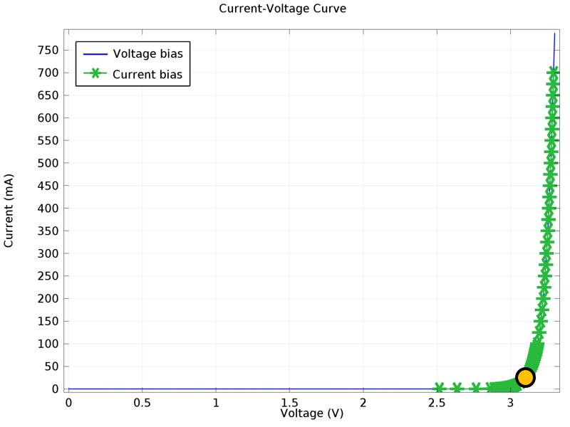 突出了 LED 发光效率的器件电流-电压曲线。