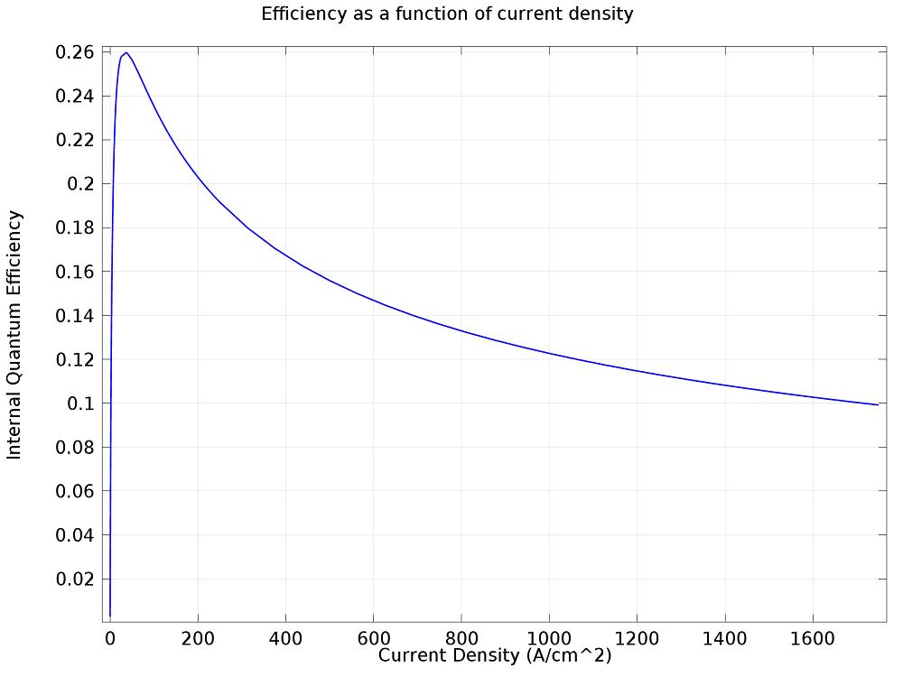 内量子效率的测量。