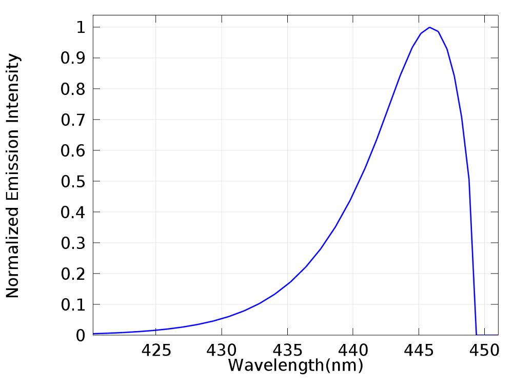 突出了经计算得到的电致发光光谱的绘图。