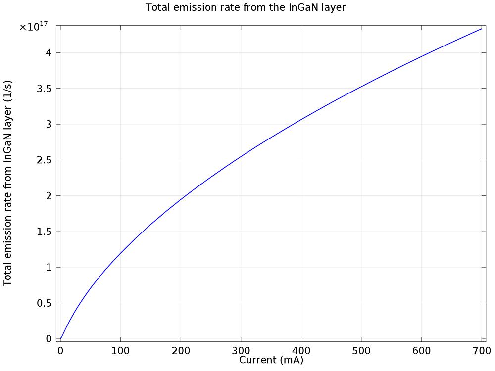InGaN 层中的总光子发射率绘图。