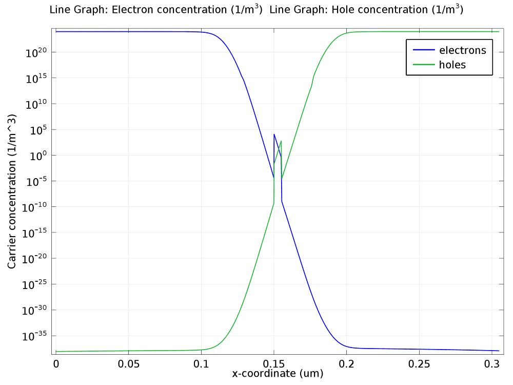 描述了零偏压器件中载流子浓度的绘图。