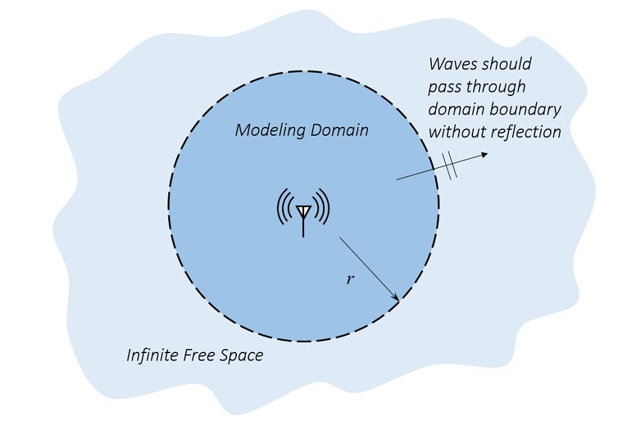 无限自由空间中的天线示意图。