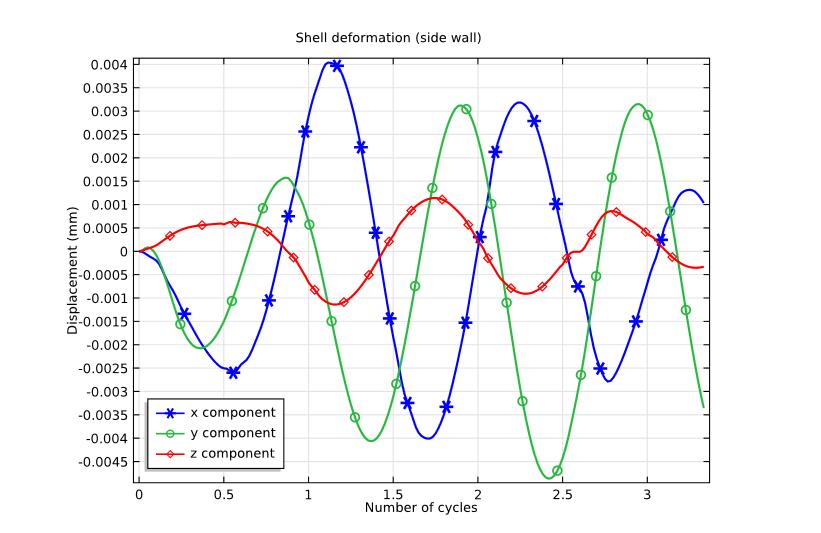 Housing deformation 模拟洗衣机中的振动和噪声
