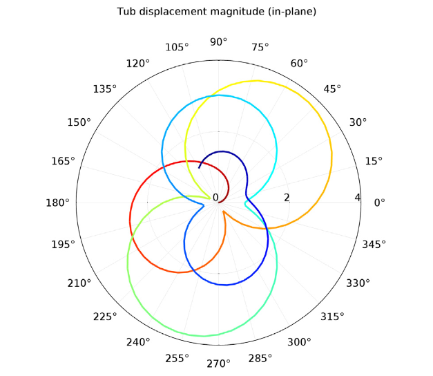 In plane displacement magnitude1 模拟洗衣机中的振动和噪声