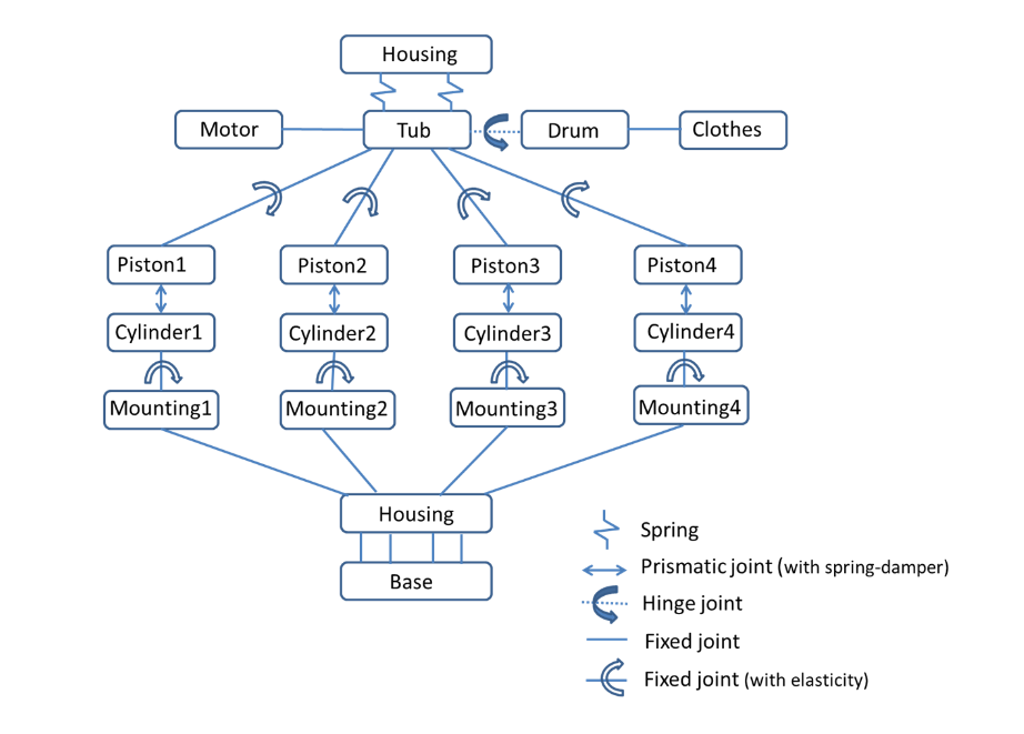 Machine connections 模拟洗衣机中的振动和噪声