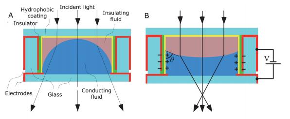 两种不相溶的液体之间会形成弯月型界面被用作光学透镜。