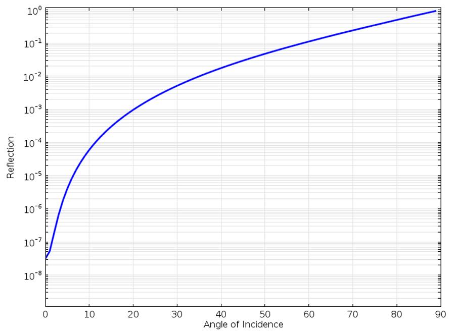 绘图显示了一阶散射边界条件上平面波的反射。