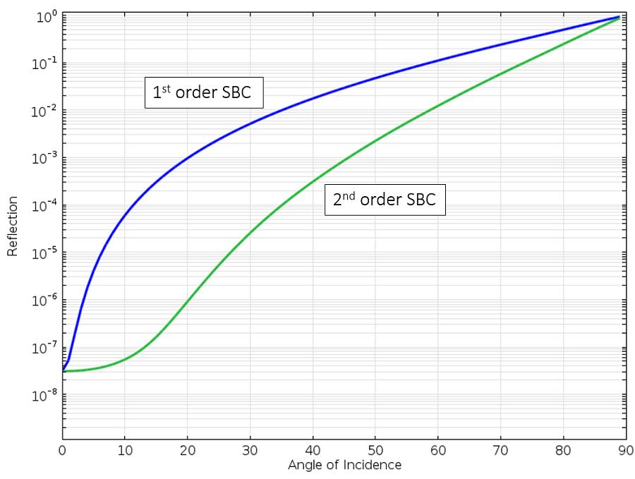 绘图描述了一阶和二阶散射边界条件。