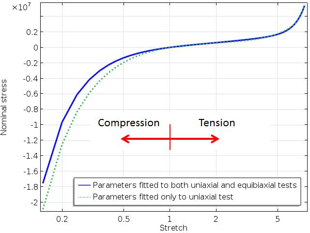 较大范围拉伸下的单轴应力-应变曲线。