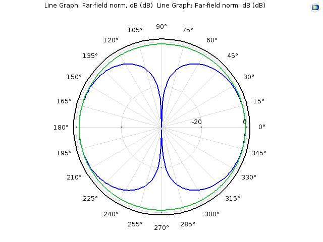 辐射模式与偶极天线相同。