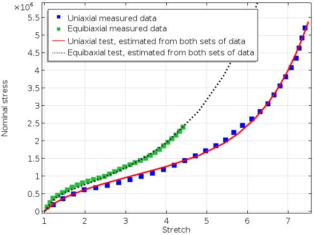 使用 Ogden 模型拟合材料参数。