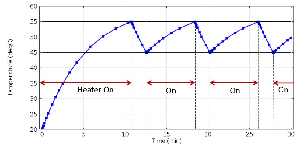 绘图显示了加热器反复开关,使传感器温度保持在设定值之内。
