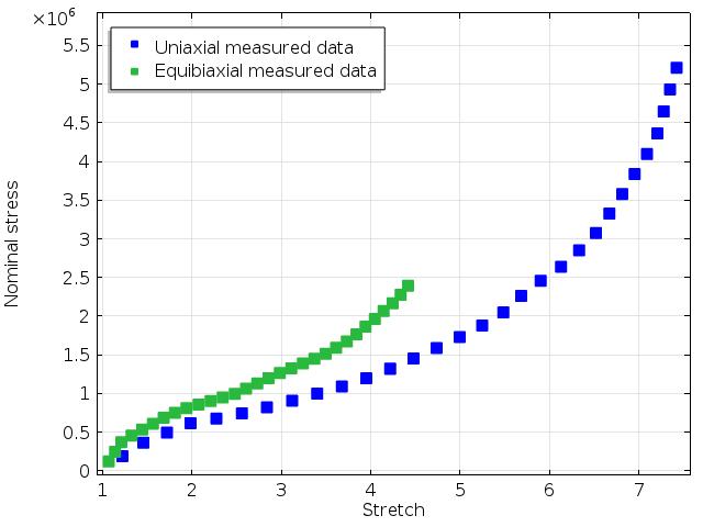 测量得到的应力-应变曲线。