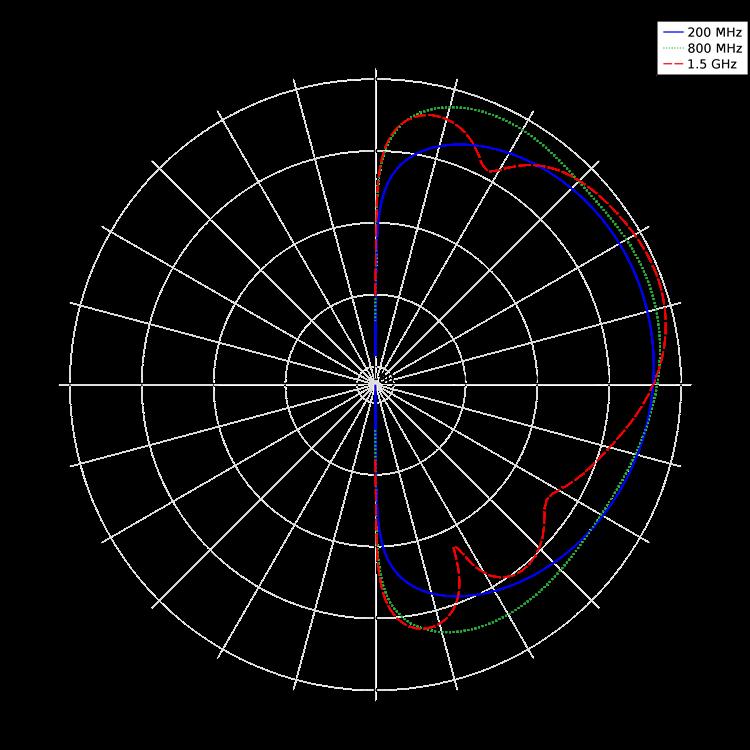 近场辐射模式图。