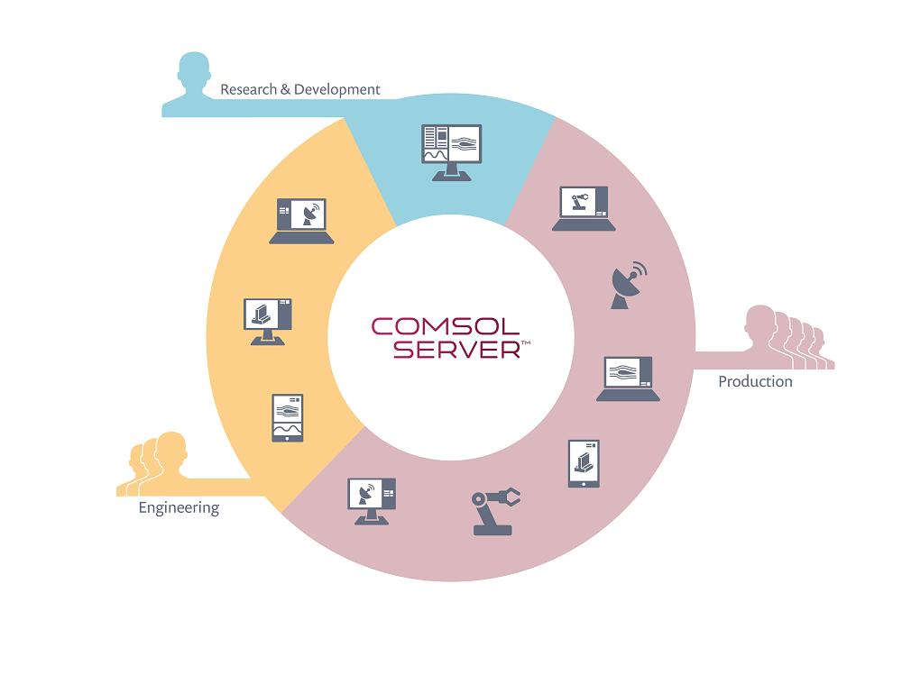 COMSOL Server™ 信息图。