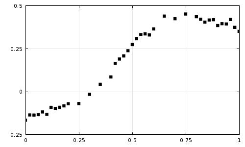 Experimental data plot 利用COMSOL Multiphysics 擬合實驗數據曲線