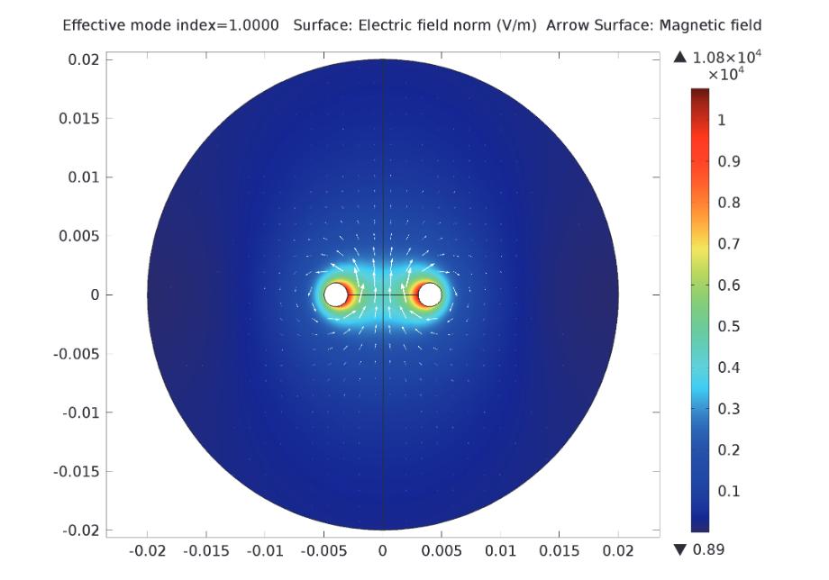 两条平行导线周围的电场与磁场。