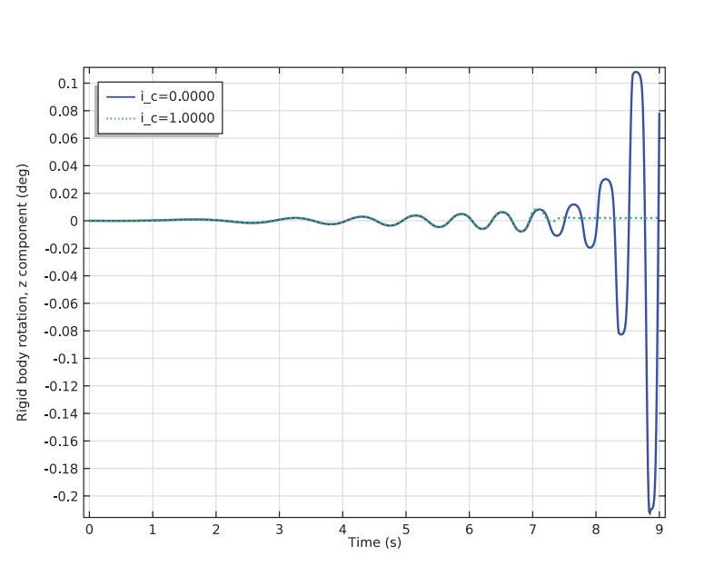 Rotation washer vertical axis 便携式洗衣机的不稳定性