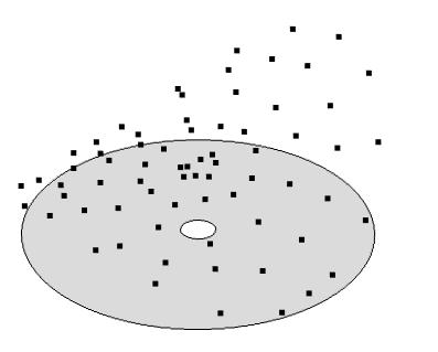 二维区域的样本点。